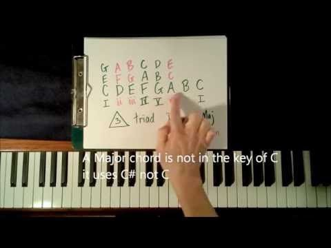 all of me piano tutorial easy