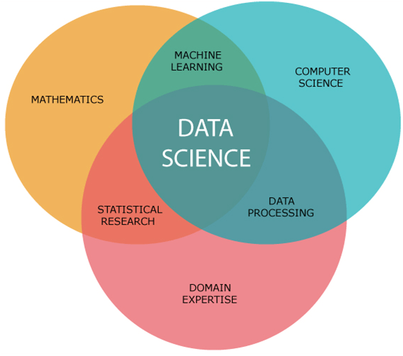 data science tutorial point