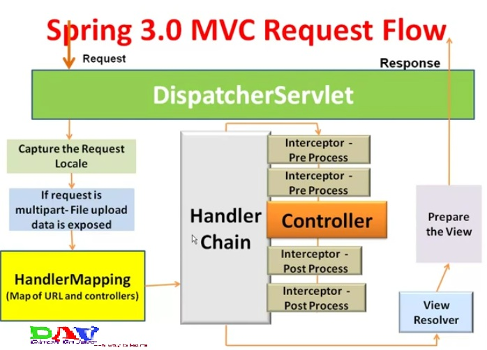 spring mvc tutorial with example